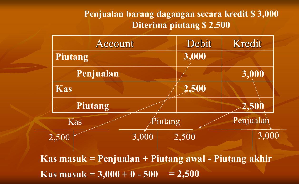 Penjualan barang dagangan secara kredit $ 3,000 Diterima piutang $ 2,500 AccountDebitKredit Piutang Penjualan Piutang Penjualan 3,000 Kas Piutang 2,500 Kas 2,500 Kas masuk = Penjualan + Piutang awal - Piutang akhir Kas masuk = 3,000 + 0 - 500 = 2,500