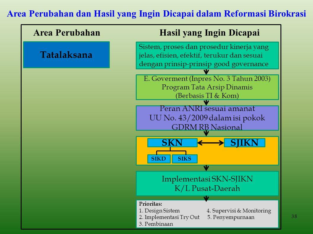  Reformasi Penyelenggaraan Negara  Perkembangan Teknologi Informasi dan Komunikasi  Perkembangan Teori Kearsipan Diprakarsai oleh International Cou