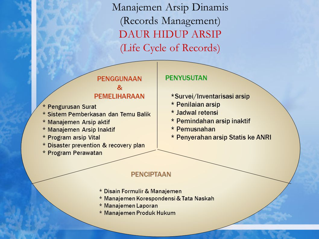 Manajemen Arsip Dinamis (Records Management) Life Cycle of Records (1st Cycle) Penciptaan(Creation) Penggunaan (Use) & Pemeliharaan (Maintenance) Peny