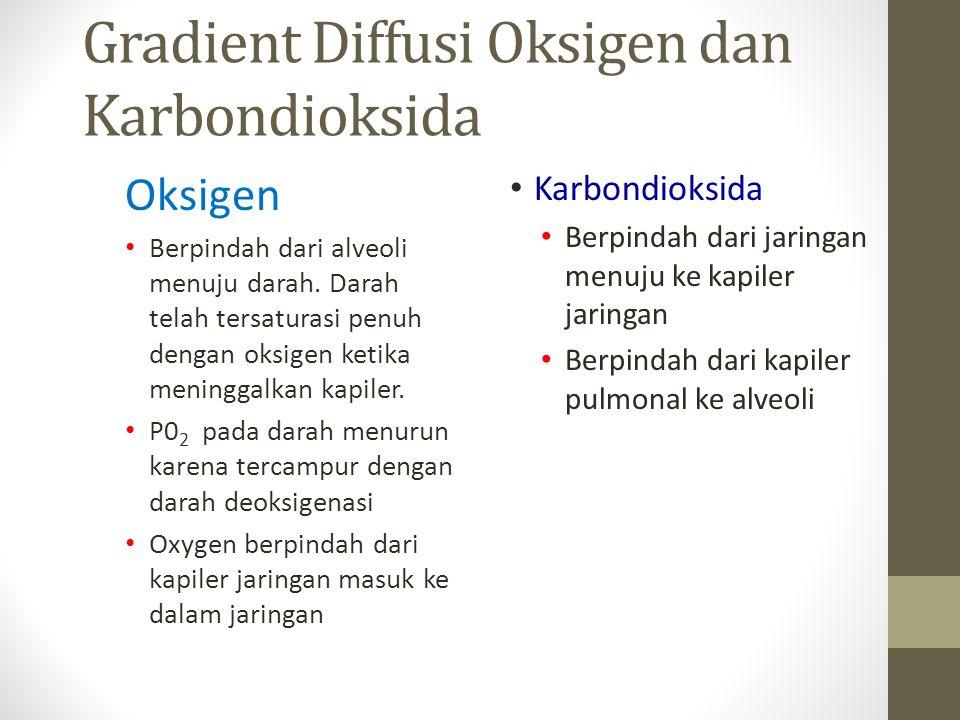 Gradient Diffusi Oksigen dan Karbondioksida Oksigen Berpindah dari alveoli menuju darah.