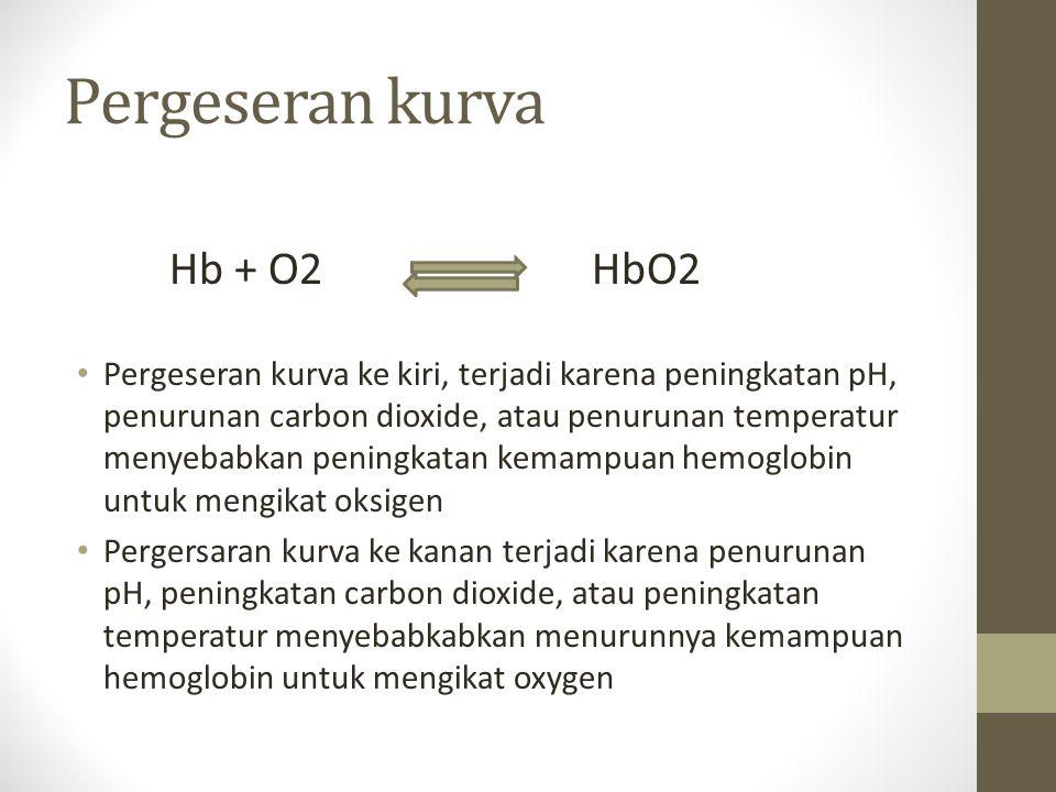 Pergeseran kurva Hb + O2 HbO2 Pergeseran kurva ke kiri, terjadi karena peningkatan pH, penurunan carbon dioxide, atau penurunan temperatur menyebabkan peningkatan kemampuan hemoglobin untuk mengikat oksigen Pergersaran kurva ke kanan terjadi karena penurunan pH, peningkatan carbon dioxide, atau peningkatan temperatur menyebabkabkan menurunnya kemampuan hemoglobin untuk mengikat oxygen