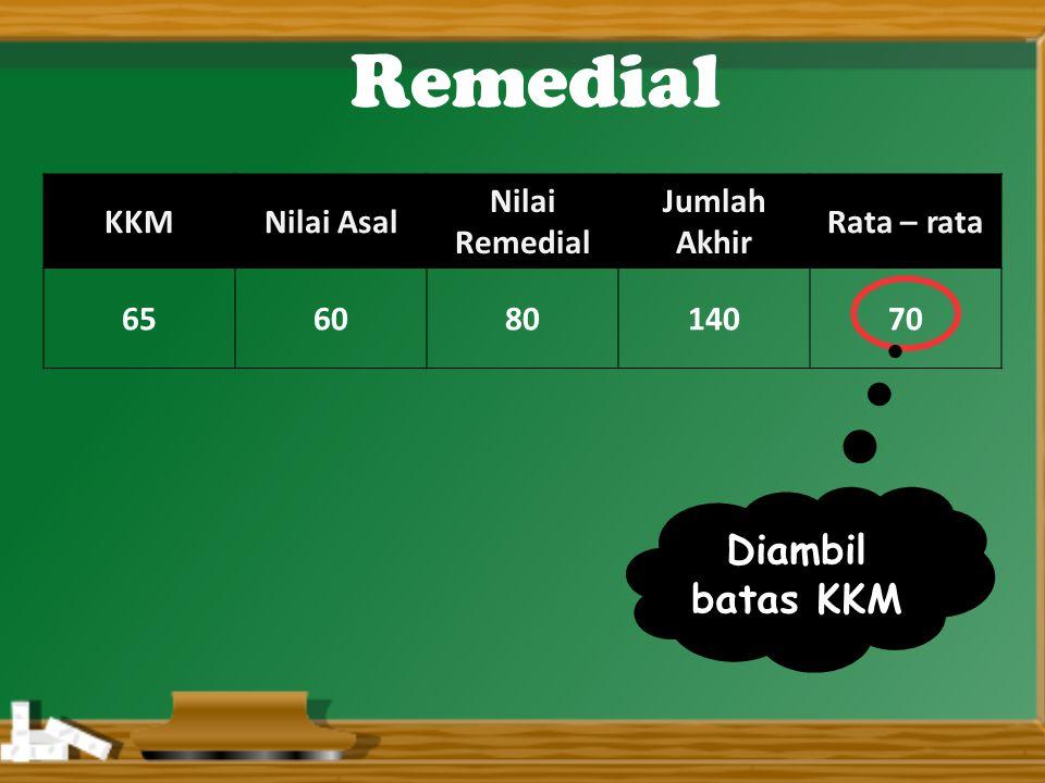 KKMNilai Asal Nilai Remedial Jumlah Akhir Rata – rata 65608014070 Remedial Diambil batas KKM