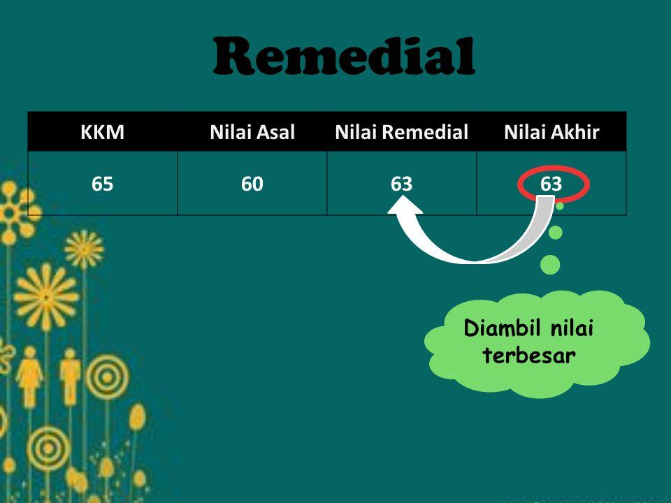 KKMNilai AsalNilai RemedialNilai Akhir 656063 Remedial Diambil nilai terbesar