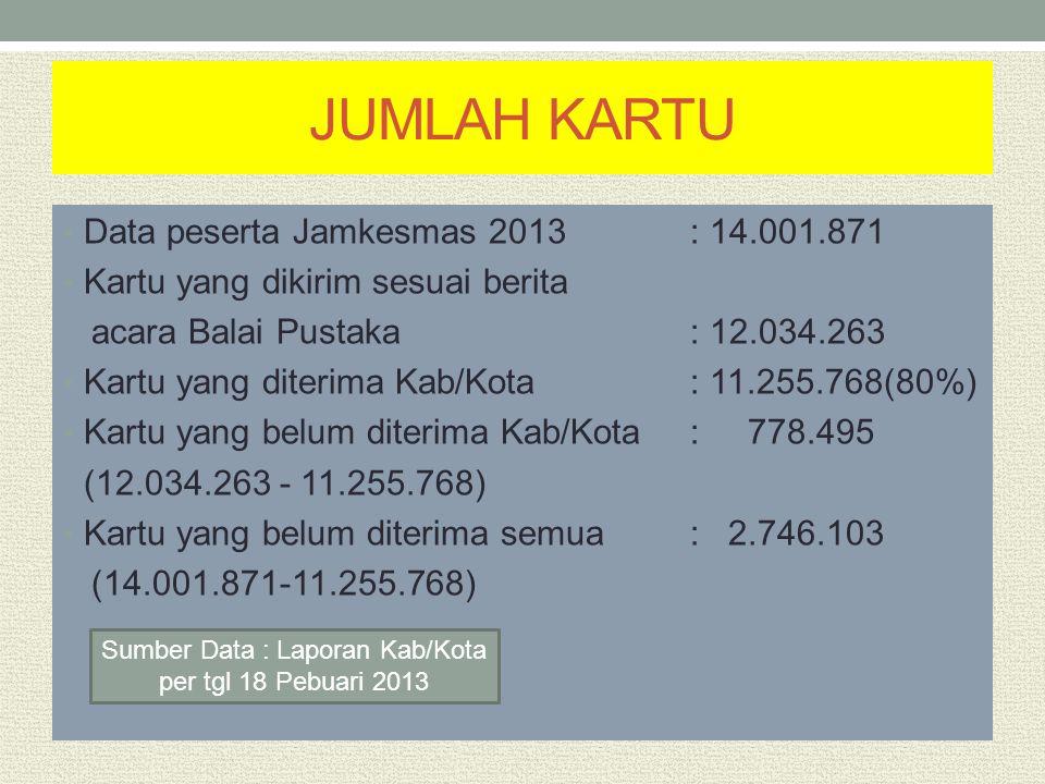 JUMLAH KARTU Data peserta Jamkesmas 2013 : 14.001.871 Kartu yang dikirim sesuai berita acara Balai Pustaka: 12.034.263 Kartu yang diterima Kab/Kota :