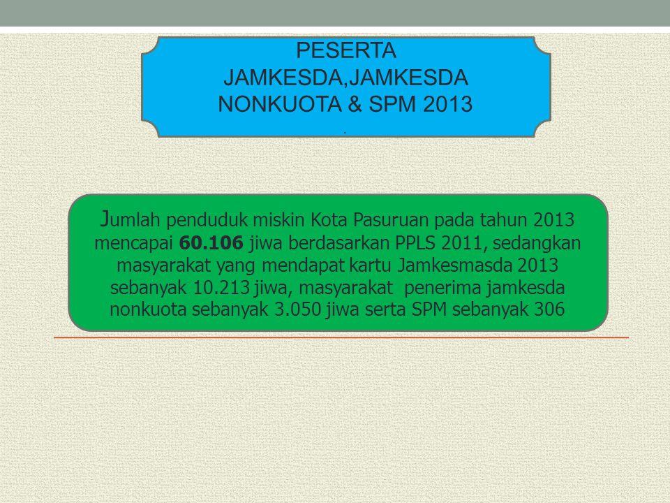 PESERTA JAMKESDA,JAMKESDA NONKUOTA & SPM 2013. J umlah penduduk miskin Kota Pasuruan pada tahun 2013 mencapai 60.106 jiwa berdasarkan PPLS 2011, sedan