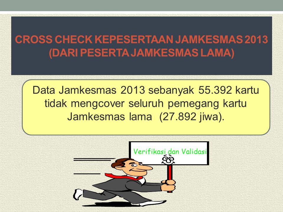 CROSS CHECK KEPESERTAAN JAMKESMAS 2013 (DARI PESERTA JAMKESMAS LAMA) Data Jamkesmas 2013 sebanyak 55.392 kartu tidak mengcover seluruh pemegang kartu