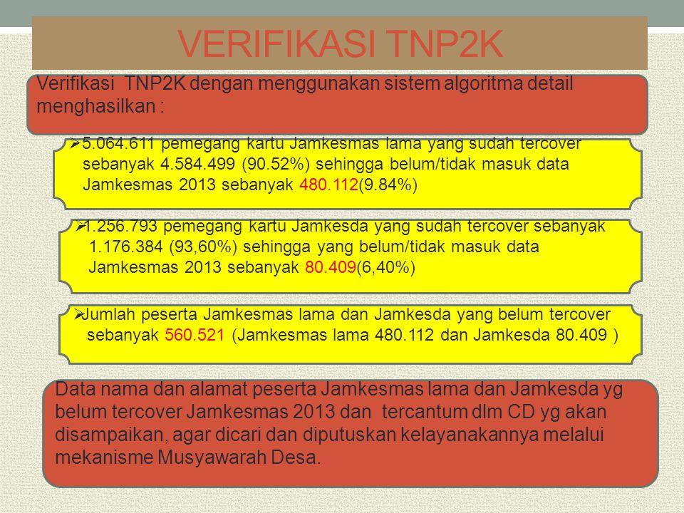 VERIFIKASI TNP2K Verifikasi TNP2K dengan menggunakan sistem algoritma detail menghasilkan :  5.064.611 pemegang kartu Jamkesmas lama yang sudah terco