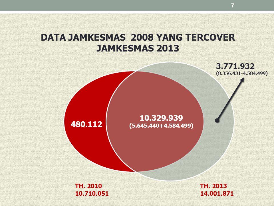 7 DATA JAMKESMAS 2008 YANG TERCOVER JAMKESMAS 2013 10.329.939 (5.645.440+4.584.499) 3.771.932 (8.356.431-4.584.499) 480.112 TH. 2013 14.001.871 TH. 20