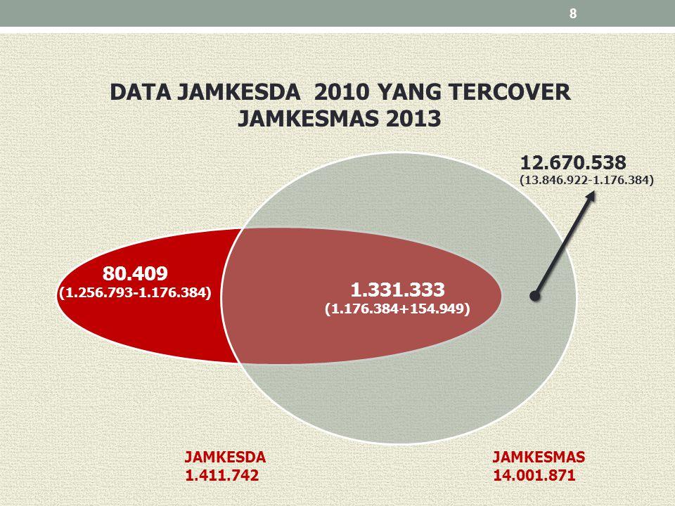 8 DATA JAMKESDA 2010 YANG TERCOVER JAMKESMAS 2013 1.331.333 (1.176.384+154.949) 12.670.538 (13.846.922-1.176.384) 80.409 (1.256.793-1.176.384) JAMKESM