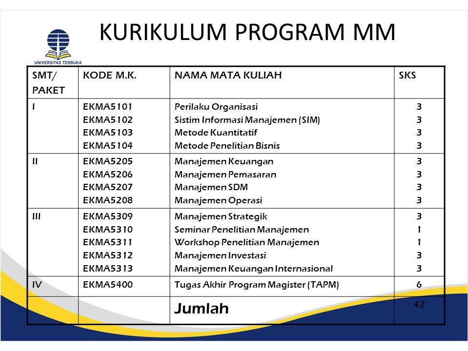 KURIKULUM PROGRAM MAP SMT/ PAKET KODE M.K.NAMA MATA KULIAHSKS IMAPU5101 MAPU5102 MAPU5103 MAPU5104 Teori Administrasi Teori dan Isu Pembangunan Metode Penelitian Administrasi Inovasi dan Perubahan Organisasi 33443344 IIMAPU5201 MAPU5202 MAPU5203 Manajemen Sumber Daya Manusia Administrasi Keuangan Publik Pemerintahan Daerah 343343 IIIMAPU5301 MAPU5302 MAPU5303 MAPU5304 Analisis Kebijakan Publik Manaj.Strategik Organisasi Publik Kebij.Pengemb.
