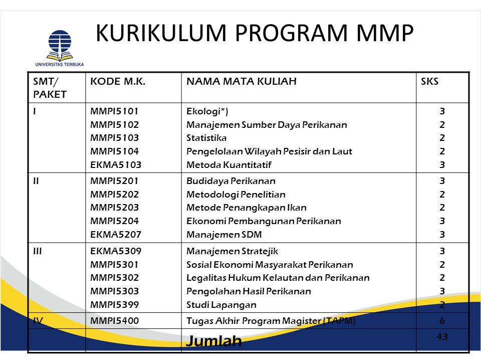 KURIKULUM PROGRAM MM SMT/ PAKET KODE M.K.NAMA MATA KULIAHSKS IEKMA5101 EKMA5102 EKMA5103 EKMA5104 Perilaku Organisasi Sistim Informasi Manajemen (SIM) Metode Kuantitatif Metode Penelitian Bisnis 33333333 IIEKMA5205 EKMA5206 EKMA5207 EKMA5208 Manajemen Keuangan Manajemen Pemasaran Manajemen SDM Manajemen Operasi 33333333 IIIEKMA5309 EKMA5310 EKMA5311 EKMA5312 EKMA5313 Manajemen Strategik Seminar Penelitian Manajemen Workshop Penelitian Manajemen Manajemen Investasi Manajemen Keuangan Internasional 3113331133 IVEKMA5400Tugas Akhir Program Magister (TAPM)6 Jumlah 42