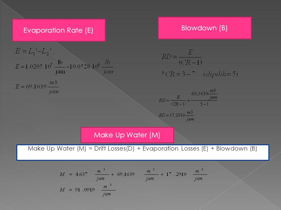 Evaporation Rate (E) Blowdown (B) Make Up Water (M) Make Up Water (M) = Drift Losses(D) + Evaporation Losses (E) + Blowdown (B)
