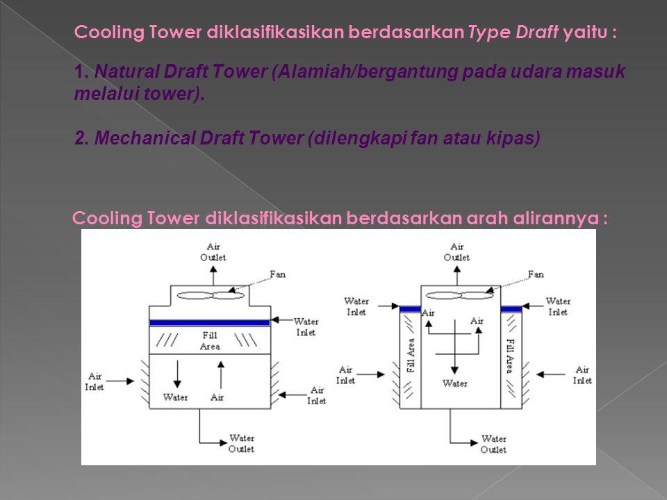 Cooling Tower diklasifikasikan berdasarkan arah alirannya :