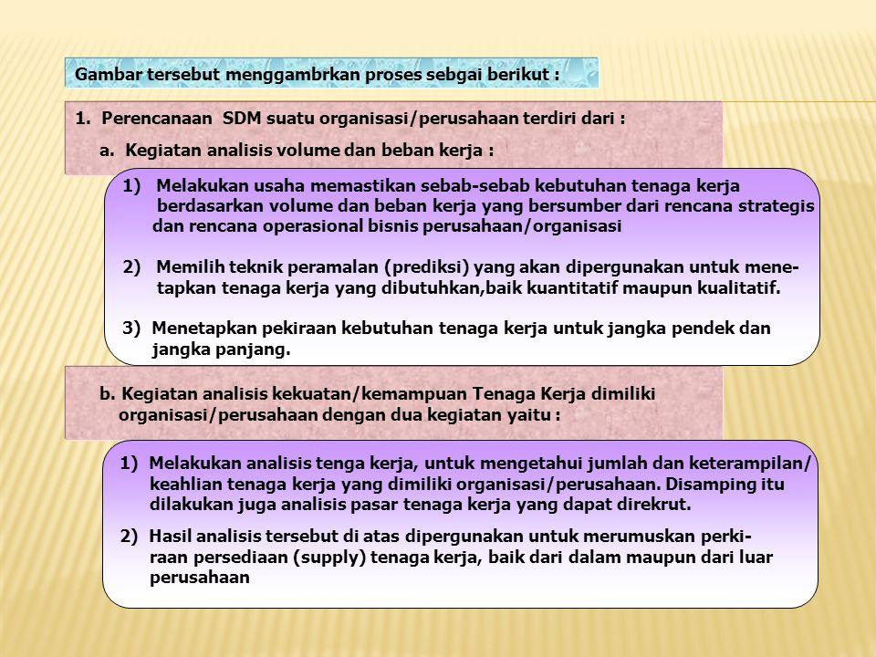 Gambar tersebut menggambrkan proses sebgai berikut : 1. Perencanaan SDM suatu organisasi/perusahaan terdiri dari : a. Kegiatan analisis volume dan beb