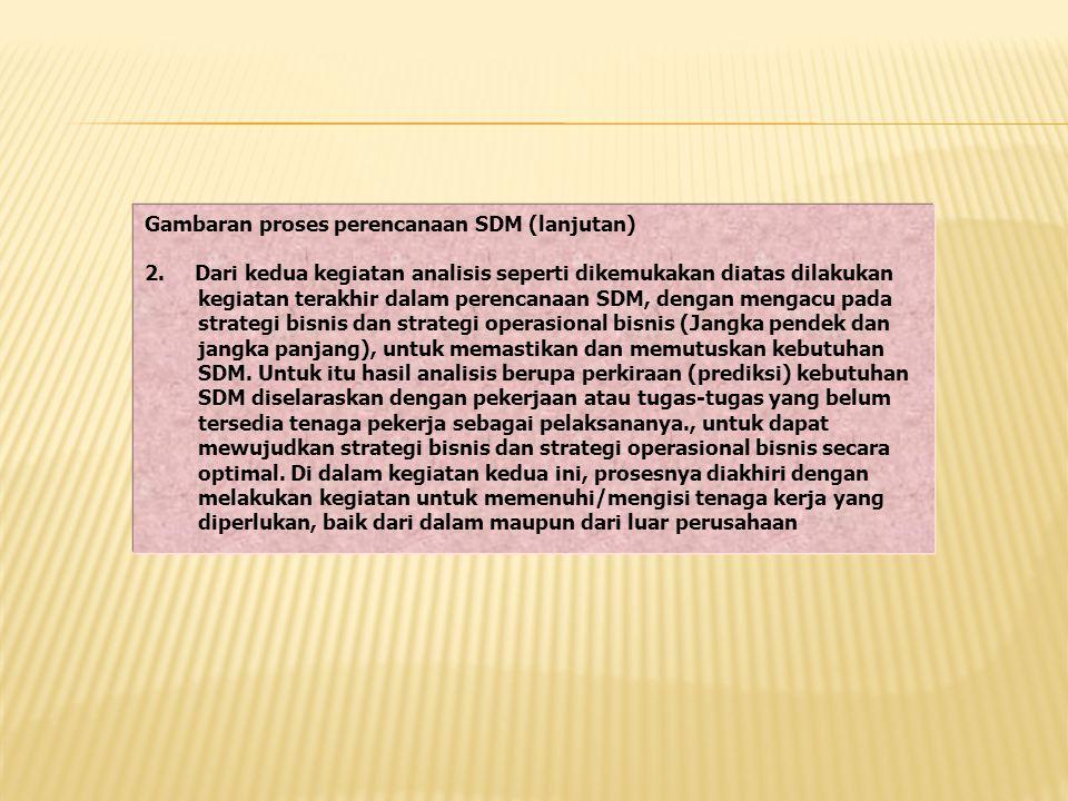 Gambaran proses perencanaan SDM (lanjutan) 2. Dari kedua kegiatan analisis seperti dikemukakan diatas dilakukan kegiatan terakhir dalam perencanaan SD