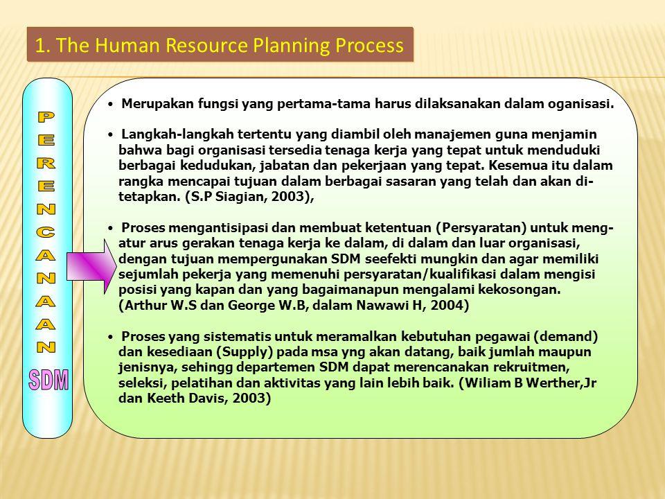Dari pengertian tersebut di atas terlihat bahwa : Perencanaan SDM bermaksud membuat pengaturan arus gerak tenaga kerja di dalam organisasi.