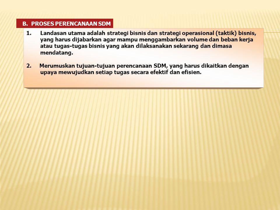 PROSES PERENCANAAN SDM (Lanjutan) 3.