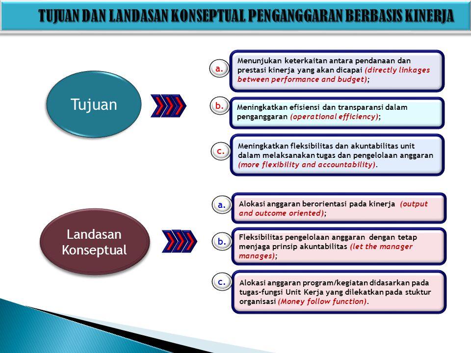 A.Langkah-langkah Penyusunan SBK 1.