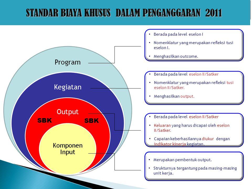 Program Kegiatan Keluaran Komponen input SBU Non SBU SBK