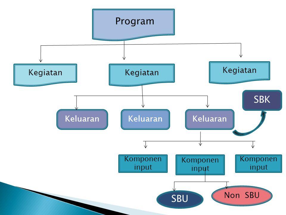  Direktorat Anggaran I/II/III bersama kementerian negara/lembaga: a.