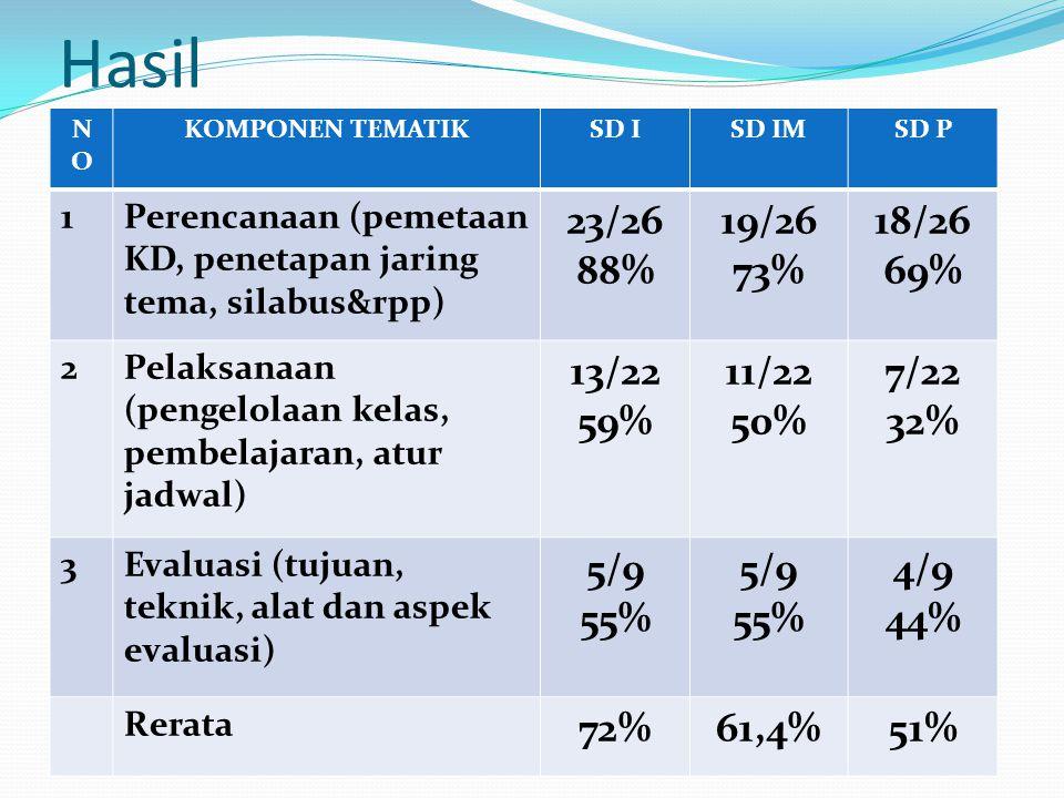 Hasil NONO KOMPONEN TEMATIKSD ISD IMSD P 1Perencanaan (pemetaan KD, penetapan jaring tema, silabus&rpp) 23/26 88% 19/26 73% 18/26 69% 2Pelaksanaan (pe