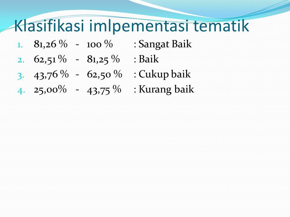 Hasil NONO KOMPONEN TEMATIKSD ISD IMSD P 1Perencanaan (pemetaan KD, penetapan jaring tema, silabus&rpp) 23/26 88% 19/26 73% 18/26 69% 2Pelaksanaan (pengelolaan kelas, pembelajaran, atur jadwal) 13/22 59% 11/22 50% 7/22 32% 3Evaluasi (tujuan, teknik, alat dan aspek evaluasi) 5/9 55% 5/9 55% 4/9 44% Rerata 72%61,4%51%