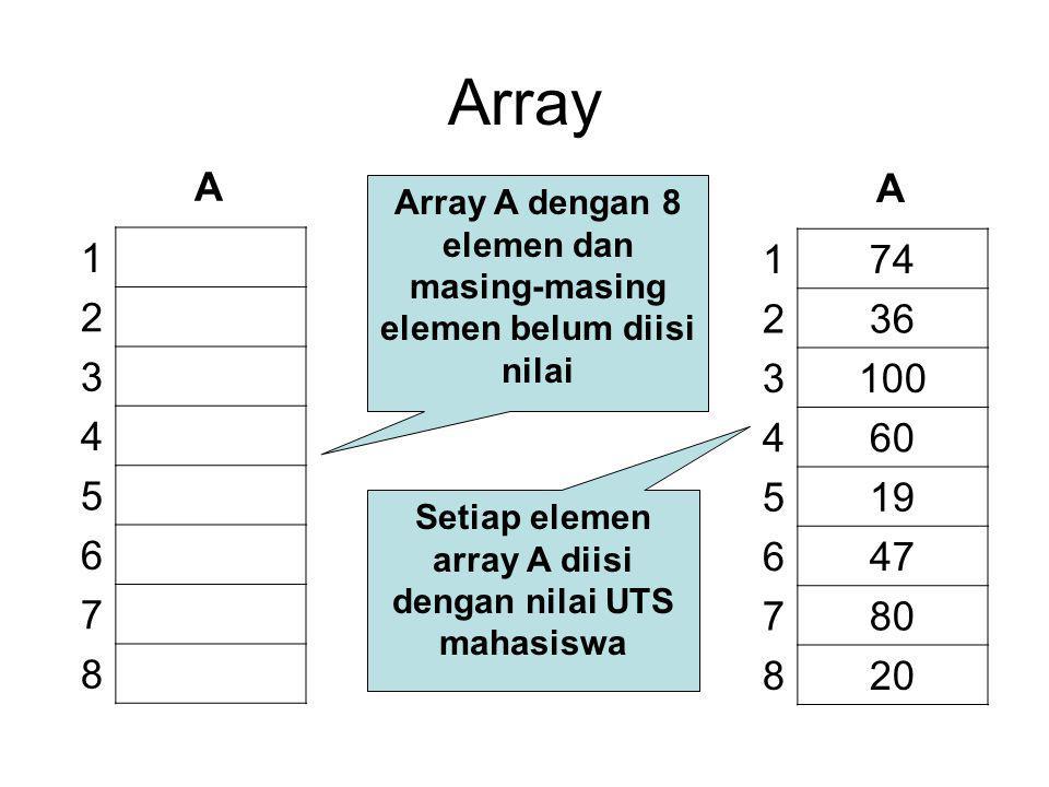 Array 1 2 3 4 5 6 7 8 A 174 236 3100 460 519 647 780 820 A Array A dengan 8 elemen dan masing-masing elemen belum diisi nilai Setiap elemen array A di