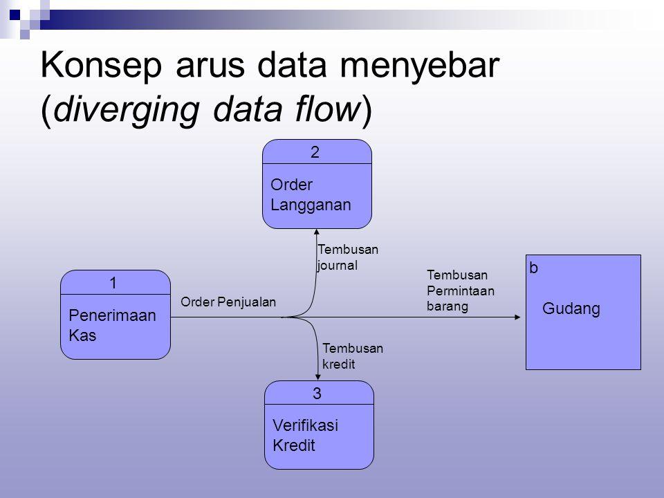 Data flow diagram dfd menggambarkan arus data dari suatu sistem 11 konsep arus data menyebar diverging data flow 2 order langganan 1 penerimaan kas 3 verifikasi kredit b gudang order penjualan tembusan permintaan ccuart Gallery
