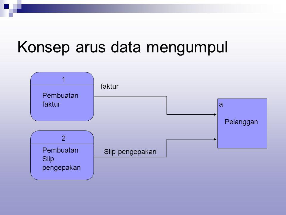Konsep arus data mengumpul a Pelanggan faktur 1 Pembuatan faktur Slip pengepakan 2 Pembuatan Slip pengepakan
