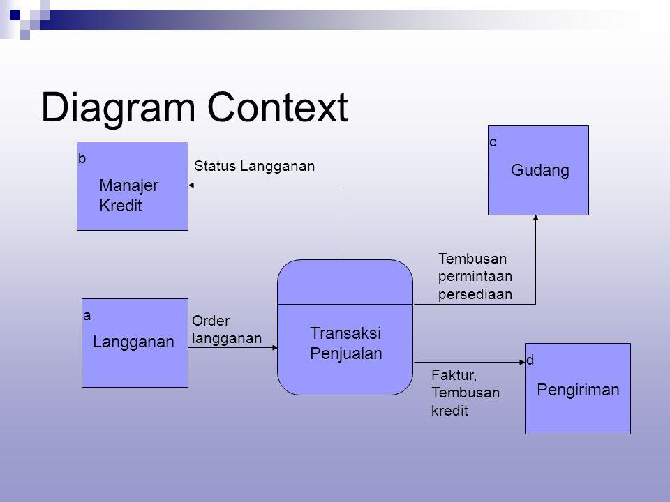 Diagram Context b a d Status Langganan Order langganan c Langganan Manajer Kredit Tembusan permintaan persediaan Faktur, Tembusan kredit Gudang Pengiriman Transaksi Penjualan