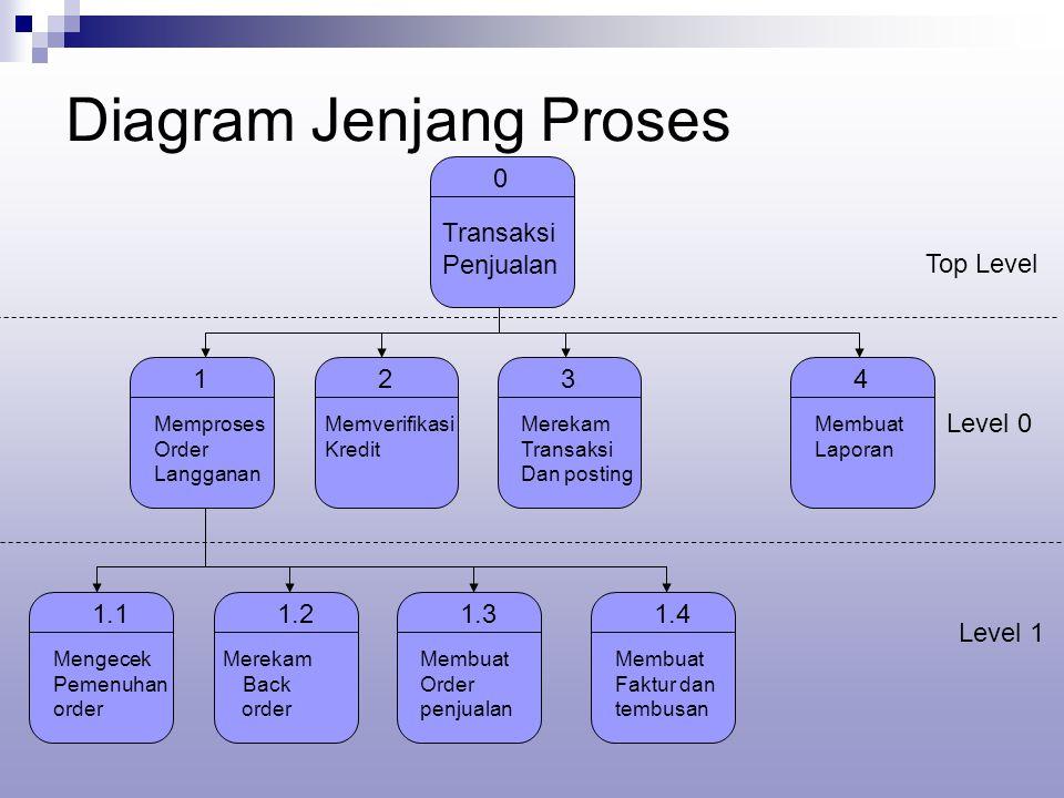 Diagram Jenjang Proses 0 Transaksi Penjualan 1 Memproses Order Langganan 2 Memverifikasi Kredit 3 Merekam Transaksi Dan posting 4 Membuat Laporan 1.1