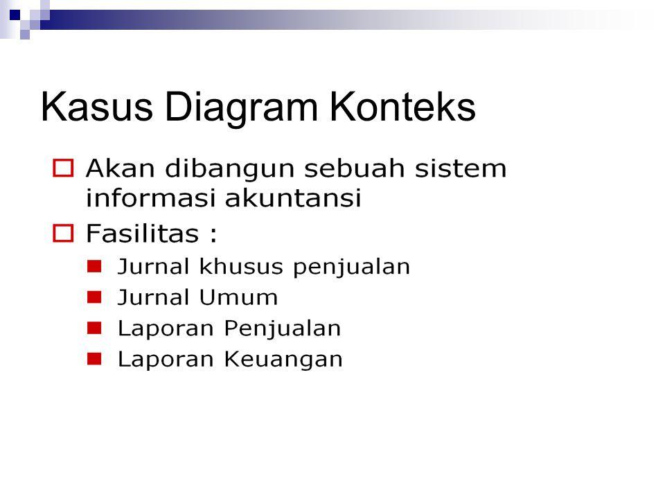 Kasus Diagram Konteks