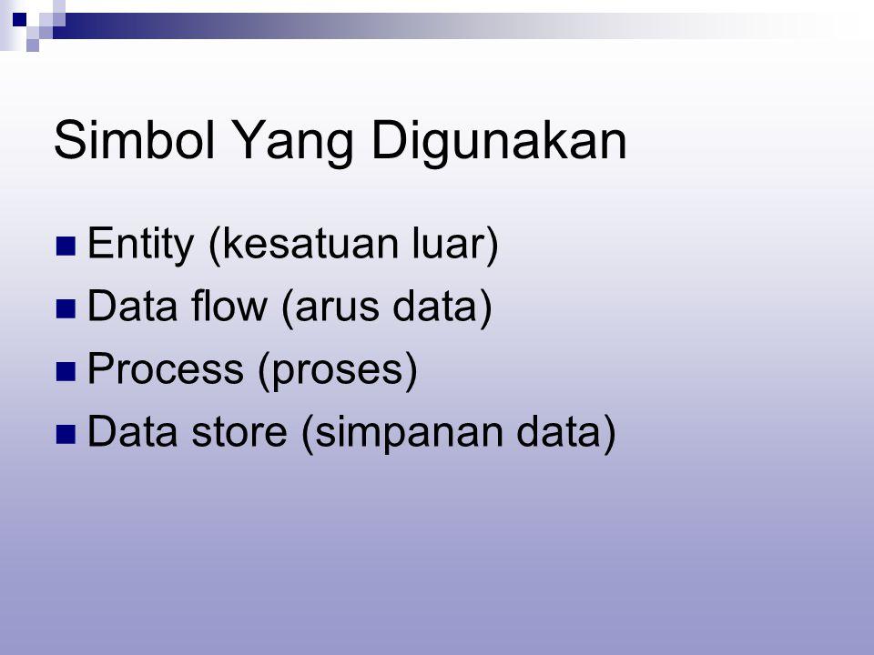 Simbol Yang Digunakan Entity (kesatuan luar) Data flow (arus data) Process (proses) Data store (simpanan data)