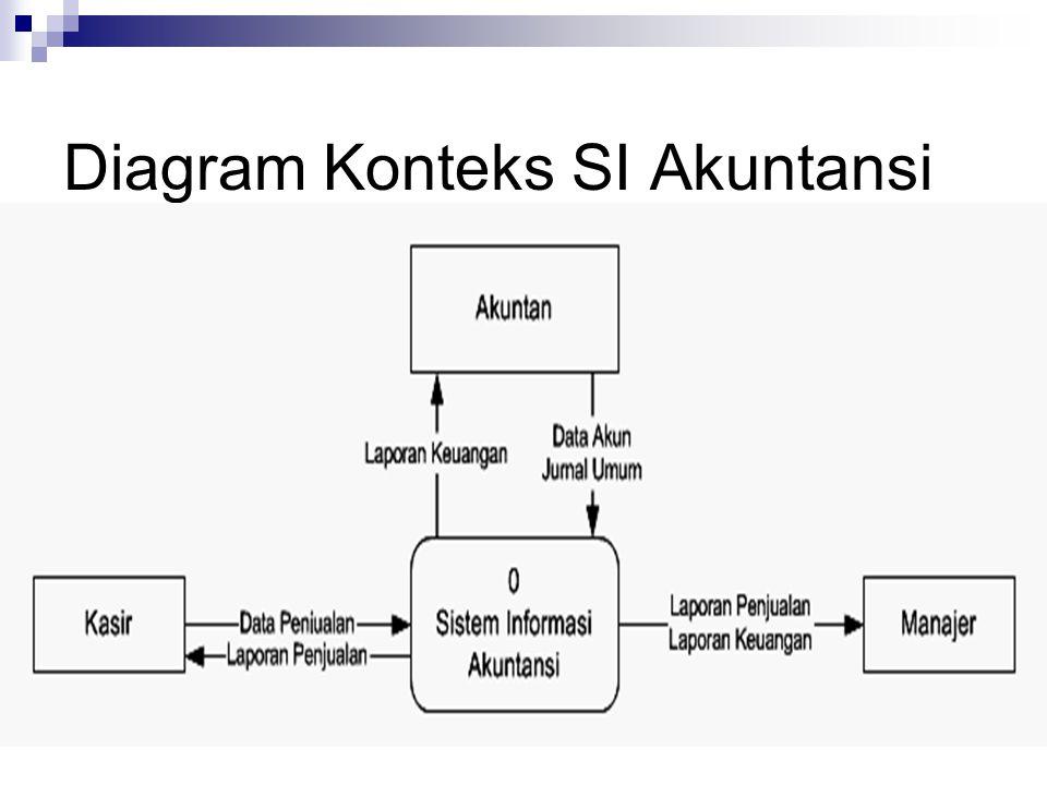Diagram Konteks SI Akuntansi