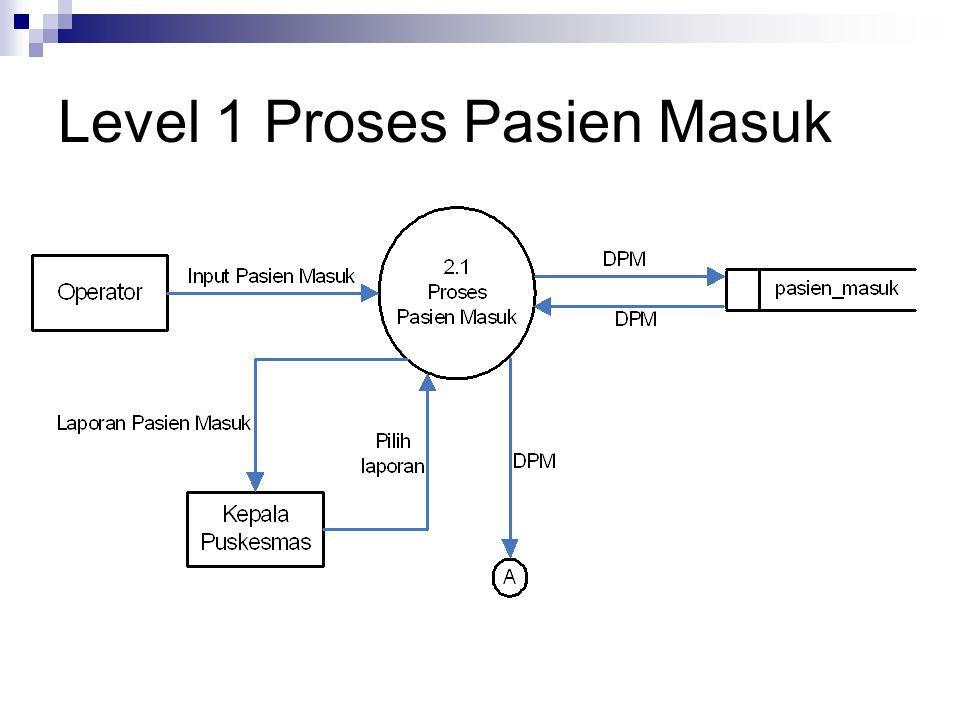 Level 1 Proses Pasien Masuk