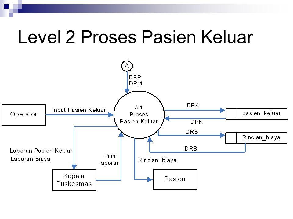 Level 2 Proses Pasien Keluar