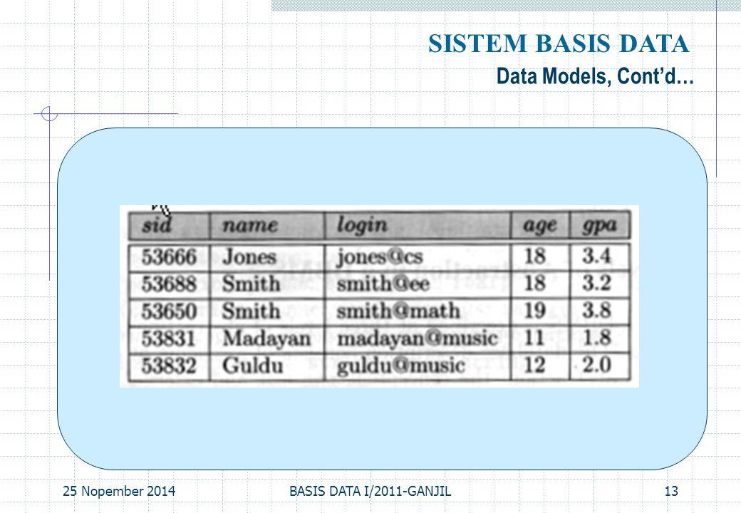 25 Nopember 2014BASIS DATA I/2011-GANJIL13 Data Models, Cont'd… SISTEM BASIS DATA