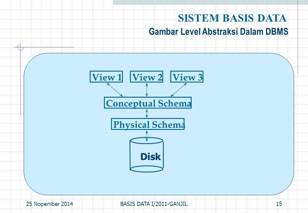 25 Nopember 2014BASIS DATA I/2011-GANJIL15 Gambar Level Abstraksi Dalam DBMS SISTEM BASIS DATA Physical Schema Conceptual Schema View 1View 2View 3 Di