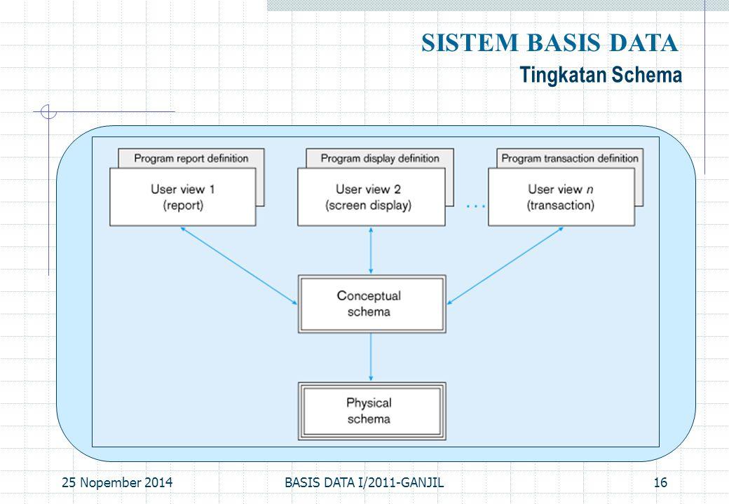 25 Nopember 2014BASIS DATA I/2011-GANJIL16 Tingkatan Schema SISTEM BASIS DATA