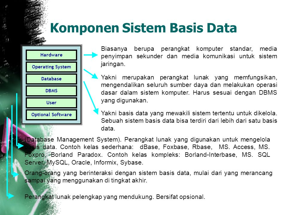 Komponen Sistem Basis Data Hardware Operating System Database DBMS User Optional Software Biasanya berupa perangkat komputer standar, media penyimpan