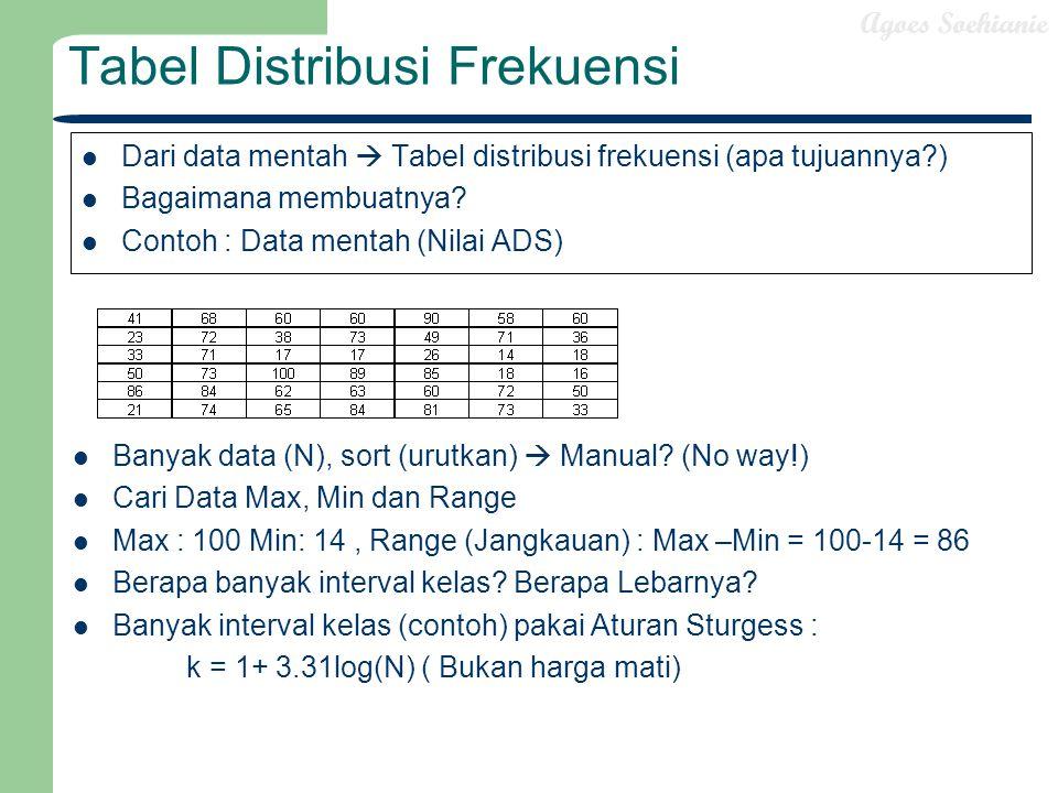 Agoes Soehianie Tabel Distribusi Frekuensi Dari data mentah  Tabel distribusi frekuensi (apa tujuannya?) Bagaimana membuatnya? Contoh : Data mentah (