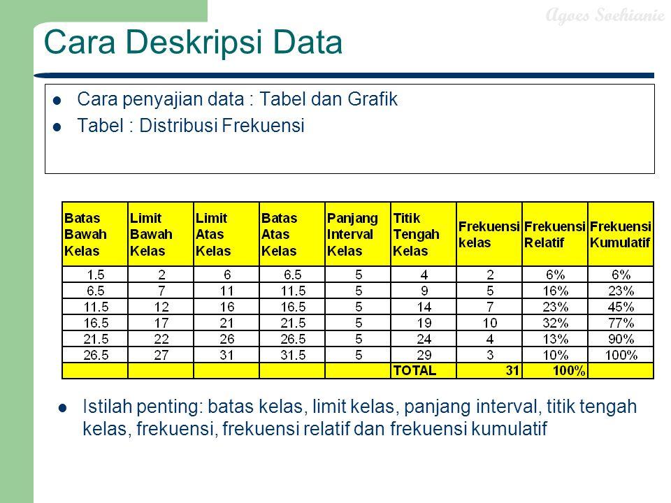 Agoes Soehianie Cara Deskripsi Data Cara penyajian data : Tabel dan Grafik Tabel : Distribusi Frekuensi Istilah penting: batas kelas, limit kelas, pan