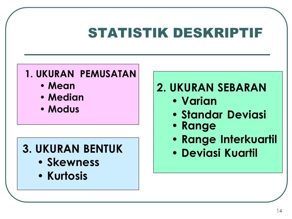 14 STATISTIK DESKRIPTIF 1. UKURAN PEMUSATAN Mean Median Modus 2. UKURAN SEBARAN Varian Standar Deviasi Range Range Interkuartil Deviasi Kuartil 3. UKU