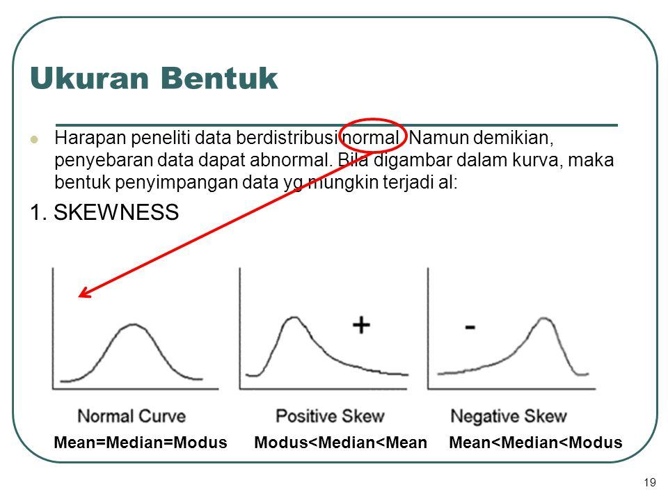 19 Ukuran Bentuk Harapan peneliti data berdistribusi normal. Namun demikian, penyebaran data dapat abnormal. Bila digambar dalam kurva, maka bentuk pe