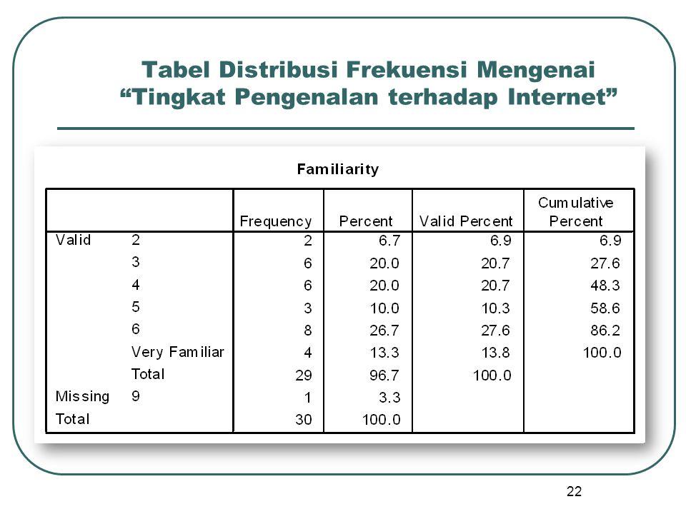 """22 Tabel Distribusi Frekuensi Mengenai """"Tingkat Pengenalan terhadap Internet"""""""