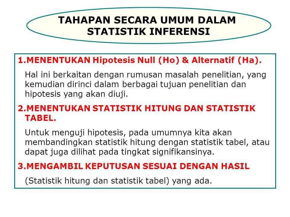 TAHAPAN SECARA UMUM DALAM STATISTIK INFERENSI 1.MENENTUKAN Hipotesis Null (Ho) & Alternatif (Ha). Hal ini berkaitan dengan rumusan masalah penelitian,