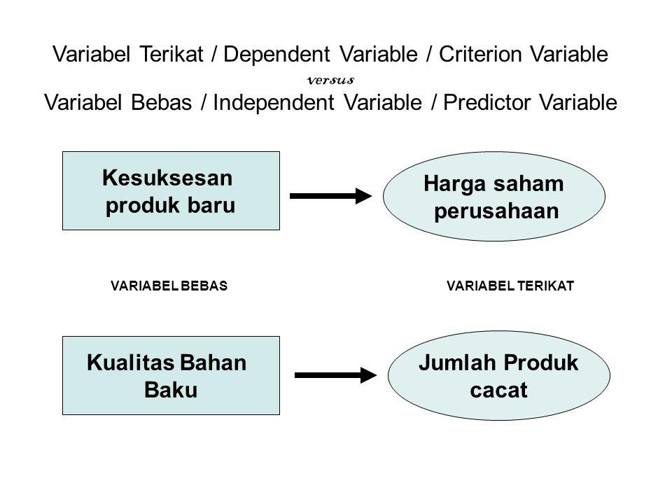 Kesuksesan produk baru Harga saham perusahaan Kualitas Bahan Baku Jumlah Produk cacat VARIABEL BEBASVARIABEL TERIKAT Variabel Terikat / Dependent Vari