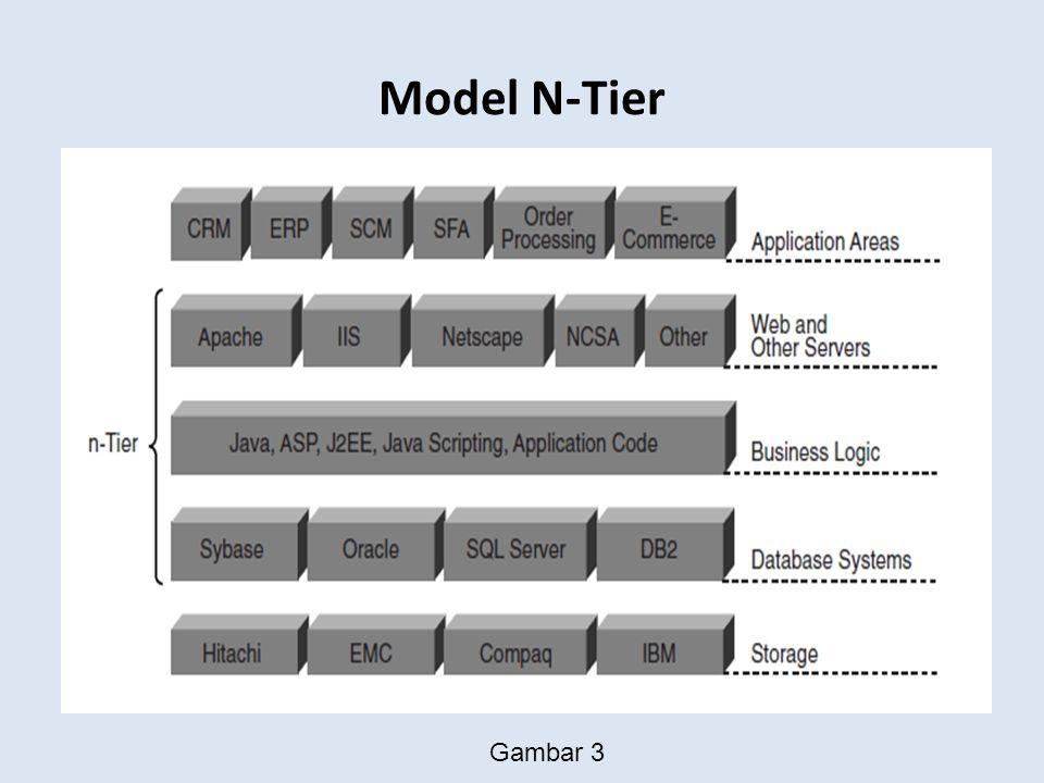 Model N-Tier Gambar 3