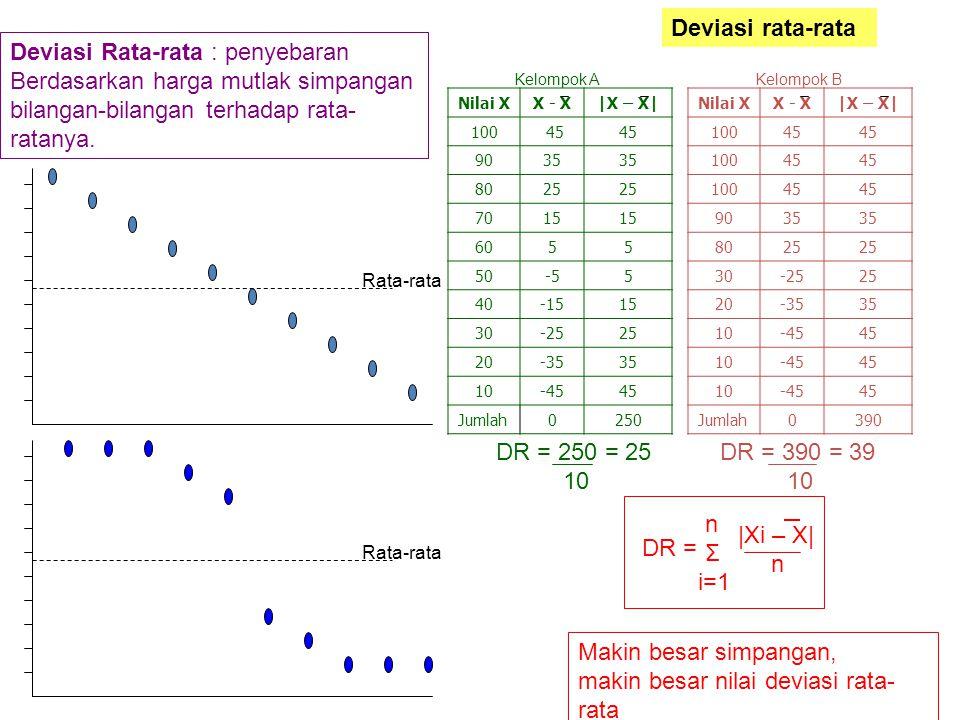 Deviasi rata-rata Deviasi Rata-rata : penyebaran Berdasarkan harga mutlak simpangan bilangan-bilangan terhadap rata- ratanya. Nilai XX - X|X – X| 100