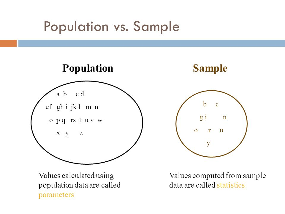 Population vs. Sample a b c d ef gh i jk l m n o p q rs t u v w x y z PopulationSample b c g i n o r u y Values calculated using population data are c